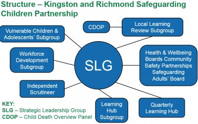 Safeguarding News – Kingston & Richmond Safeguarding Children's Partnership